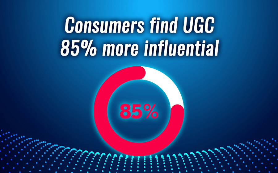 User-generated content is 85% more influential