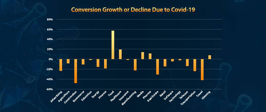 Conversion rates are falling due to COVID-19