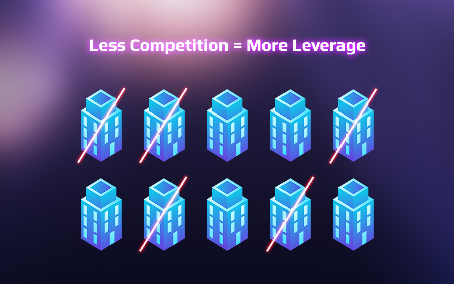 Less Competition = More Leverage