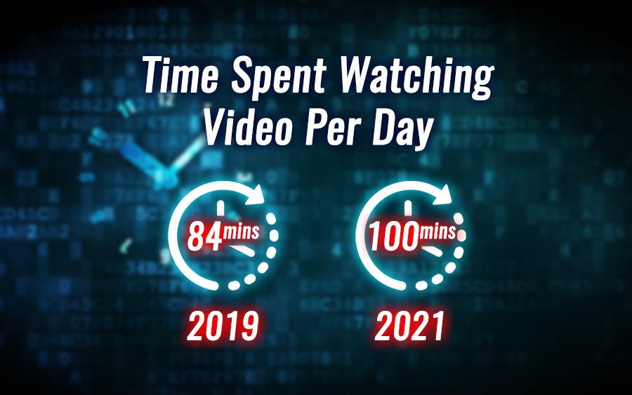 People are spending more and more time on video per day