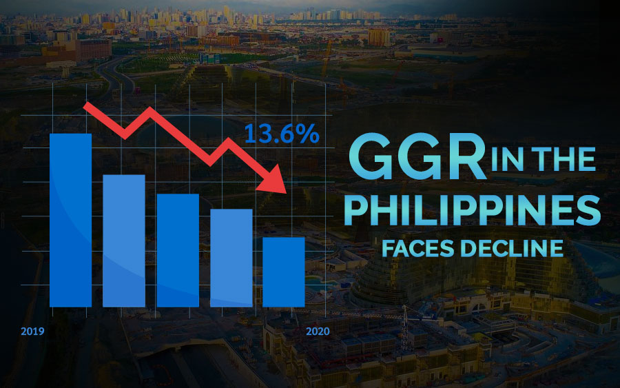 PAGCOR: 13.6% decline in GGR